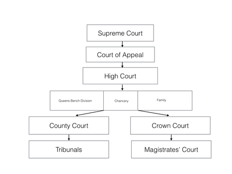 assess the advantages of judicial precedent essay Advantages and disadvantages of the doctrine of judicial precedent: convenient timesaving device: if a problem has already answer and been solved it is natural to reach the same conclusion.